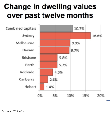 Change in dwelling values over past twelve months