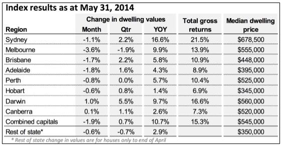 Index results as at May
