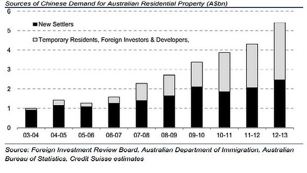Sources of Chinese demand for Australian residential property